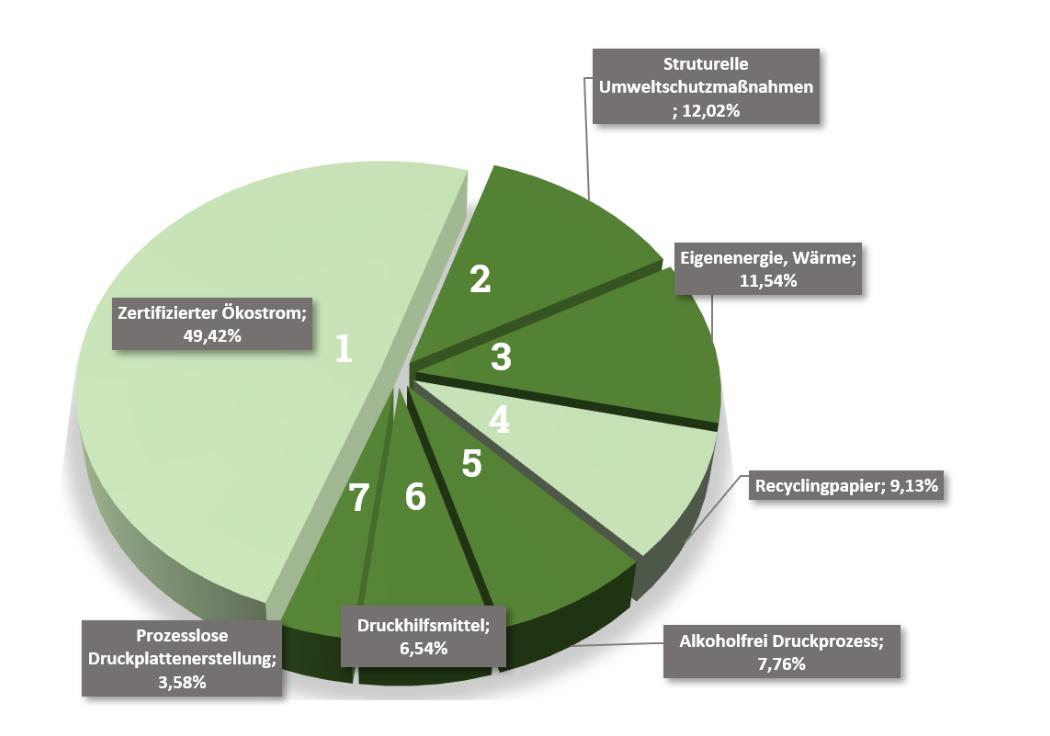 Bausteine der nachhaltigen Medienproduktion