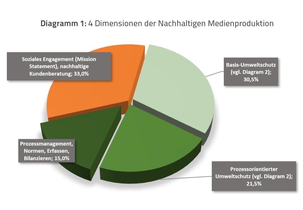 Nachhaltige Medienproduktion