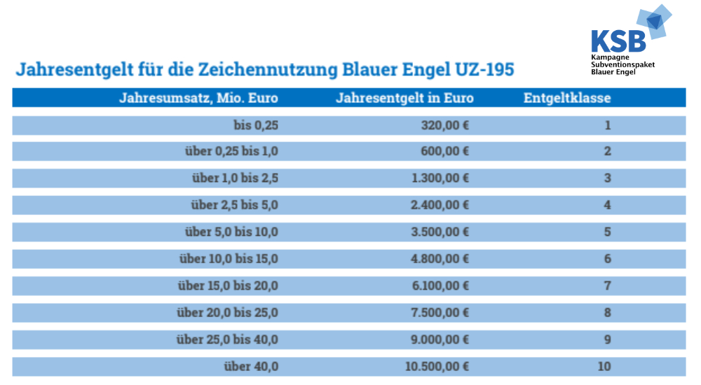 Entgelte Blauer Engel UZ-195, Nutzungsrechte