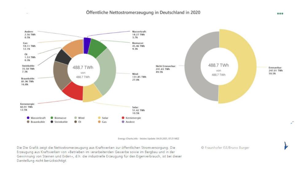 Energiewende in Deutschland erfolgreich