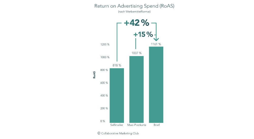 Rücklaufquoten bei postalischer Werbung